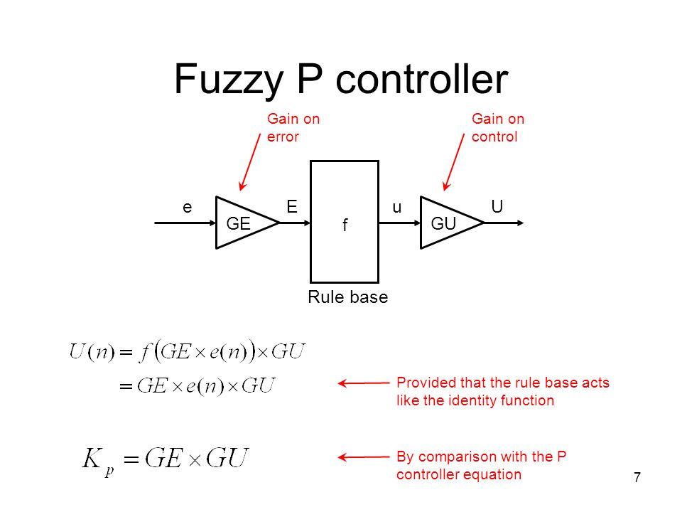Fuzzy P controller f Rule base u GU U GE E e Gain on error