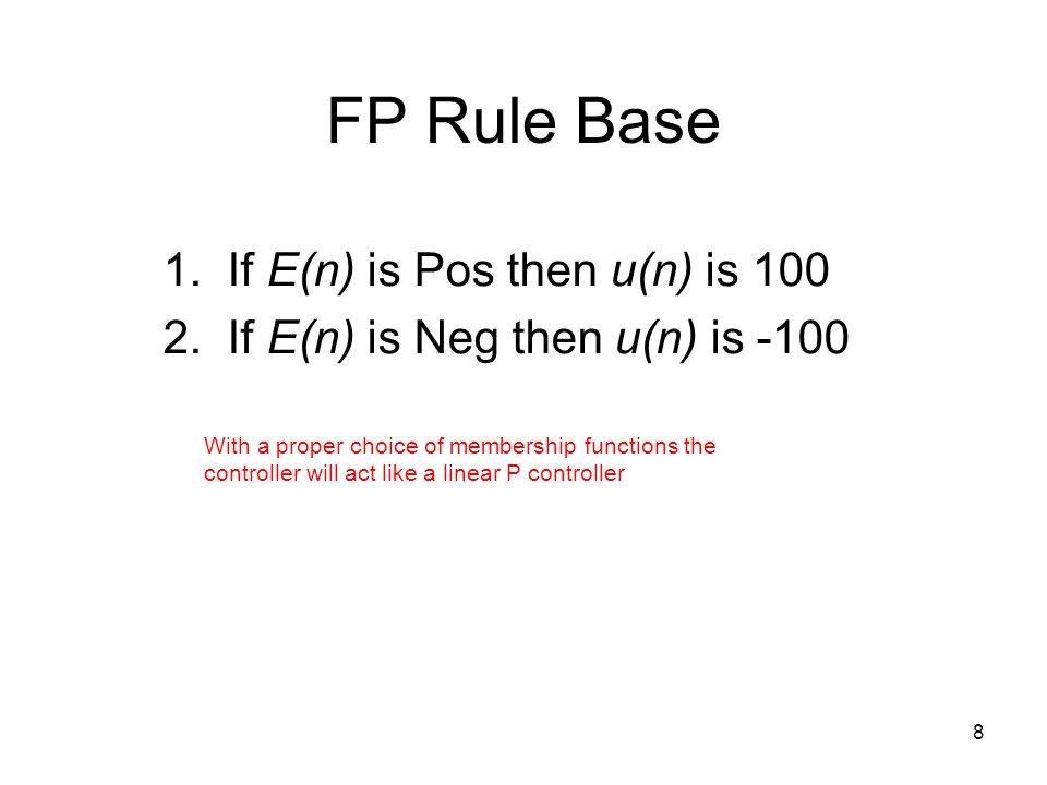 FP Rule Base 1. If E(n) is Pos then u(n) is 100