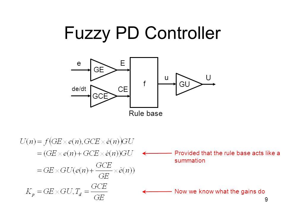 Fuzzy PD Controller e GE GCE f Rule base E CE u GU U de/dt