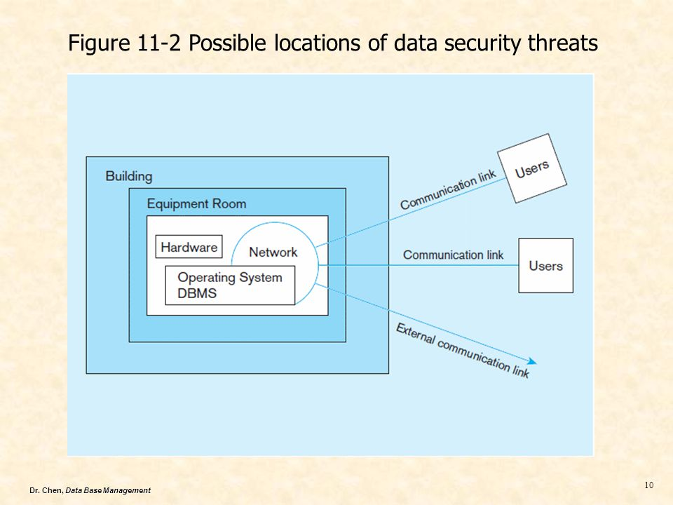 Figure 11-2 Possible locations of data security threats