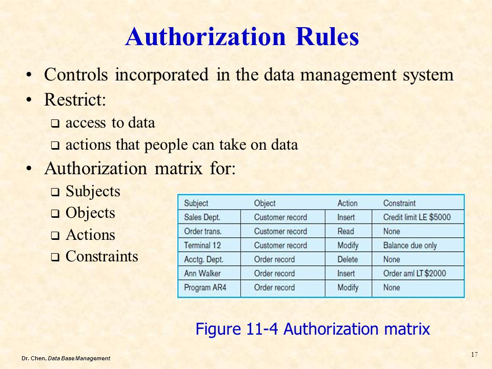 Authorization Rules Controls incorporated in the data management system. Restrict: access to data.