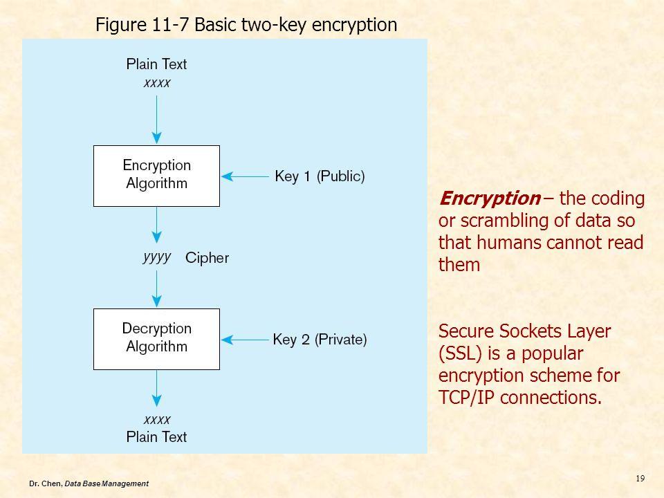 Figure 11-7 Basic two-key encryption