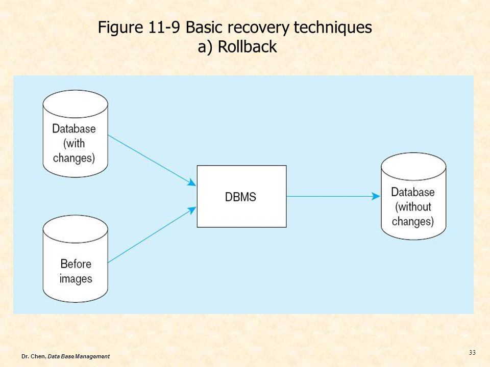Figure 11-9 Basic recovery techniques