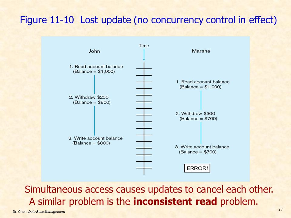 Figure 11-10 Lost update (no concurrency control in effect)