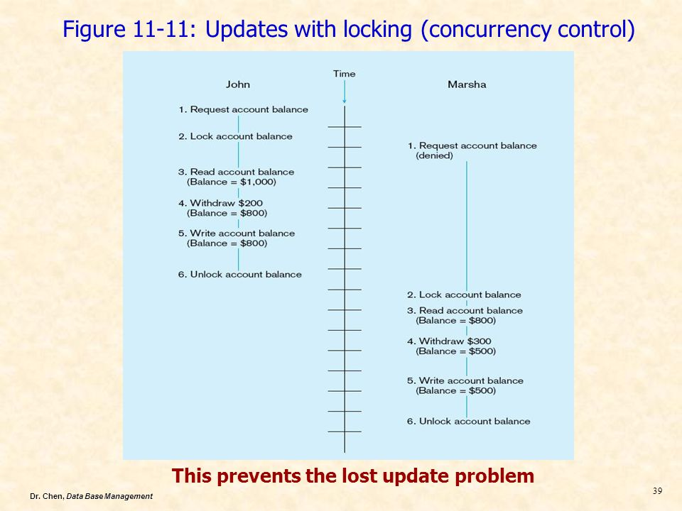 Figure 11-11: Updates with locking (concurrency control)