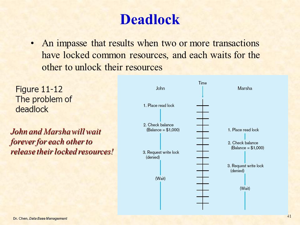 Deadlock An impasse that results when two or more transactions have locked common resources, and each waits for the other to unlock their resources.