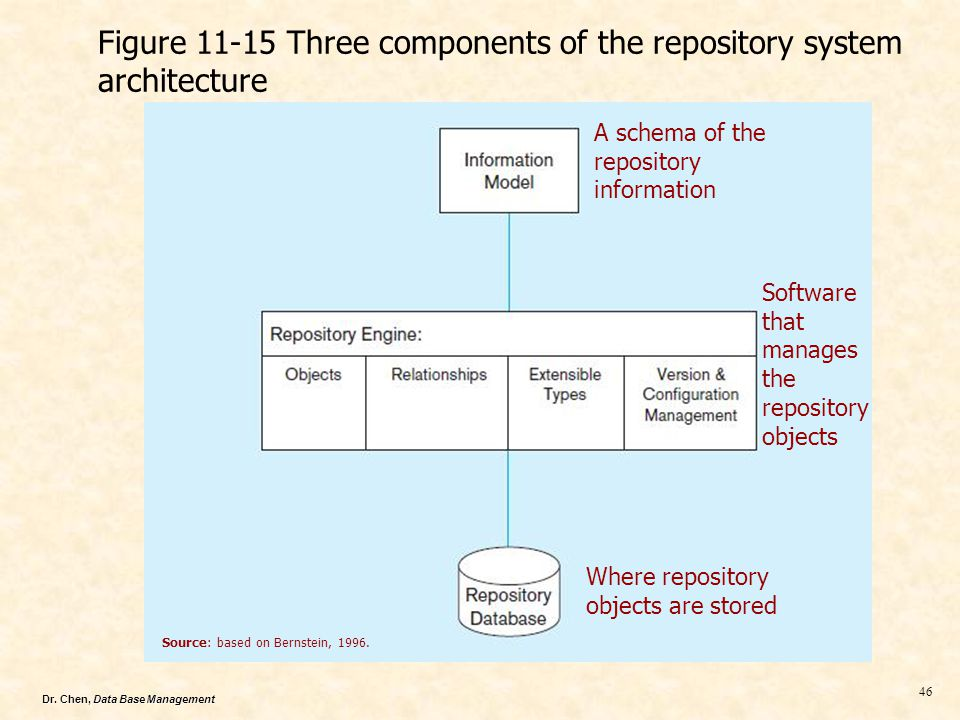 Figure 11-15 Three components of the repository system architecture