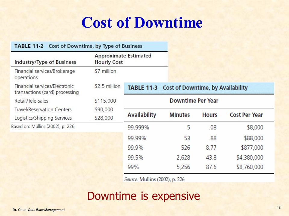 Cost of Downtime Downtime is expensive