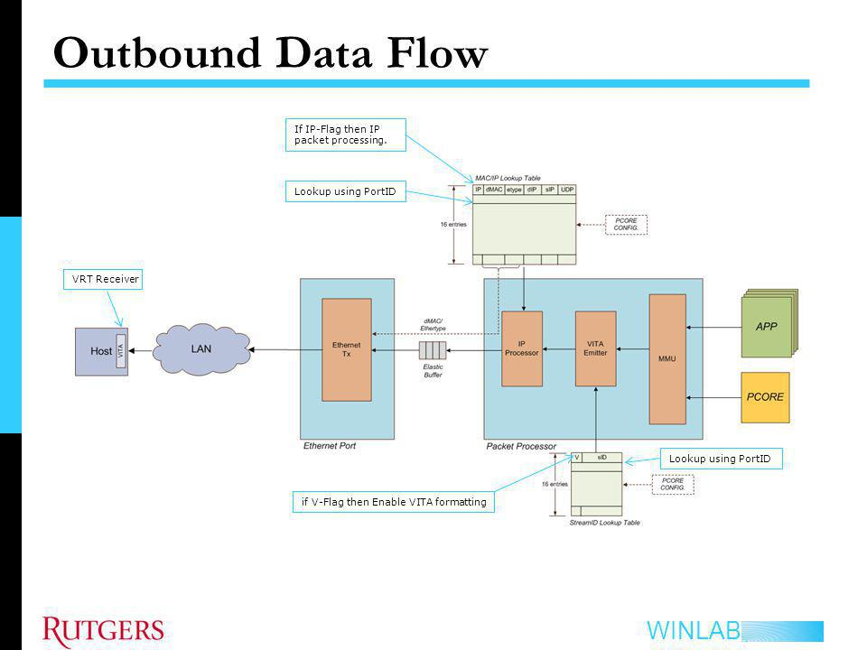 Outbound Data Flow If IP-Flag then IP packet processing.