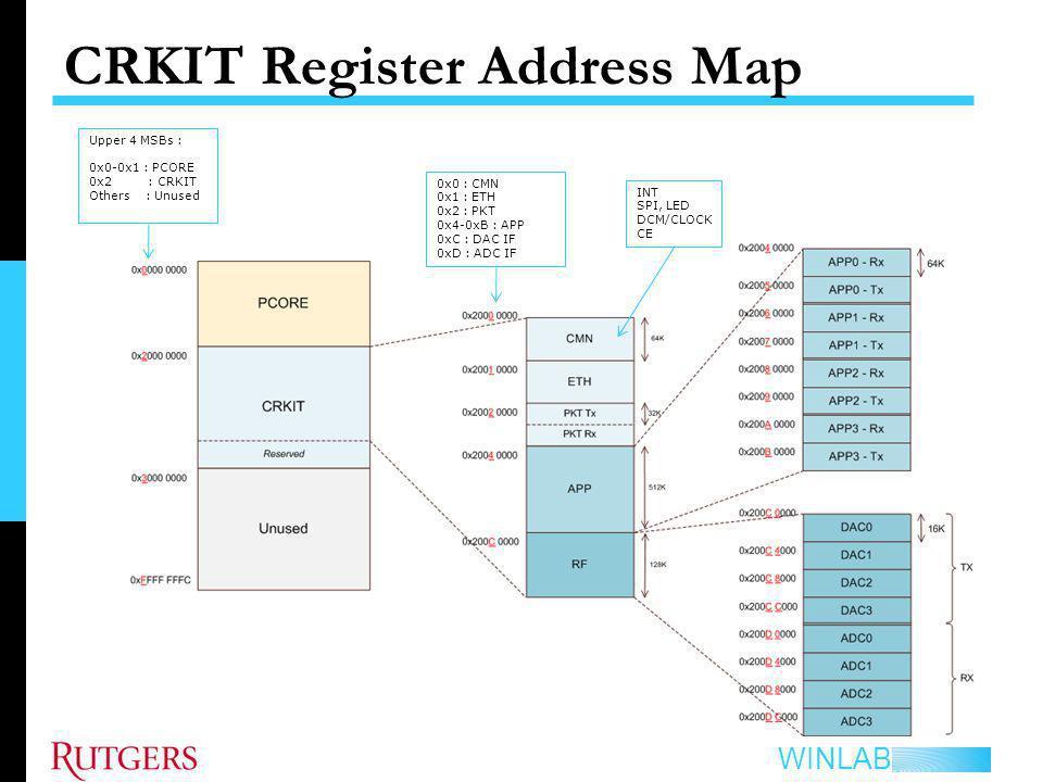 CRKIT Register Address Map