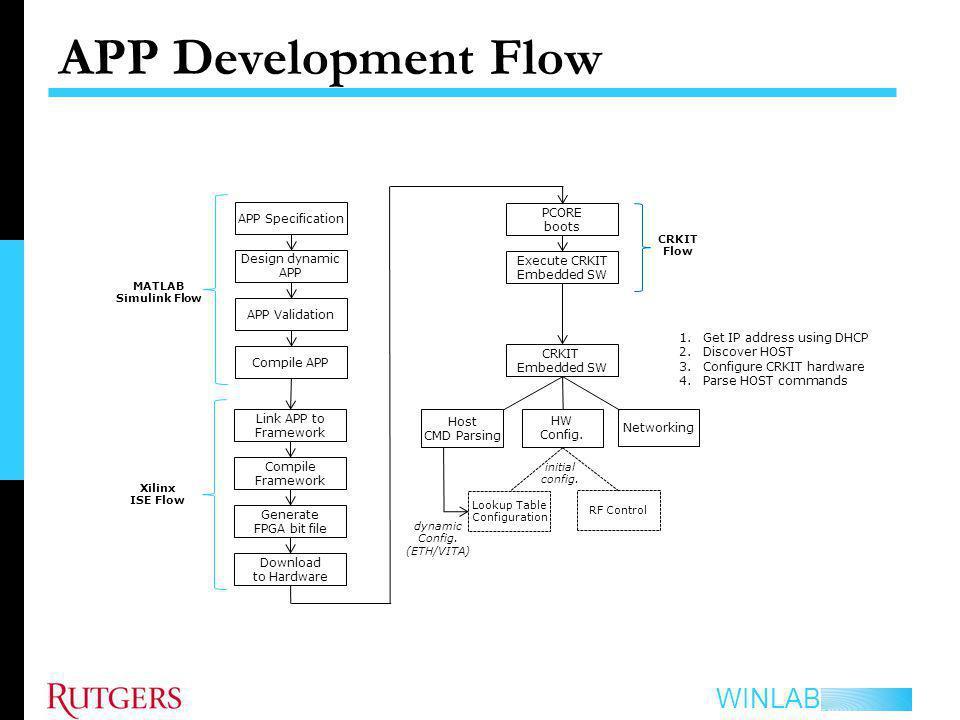 APP Development Flow APP Specification PCORE boots Design dynamic APP