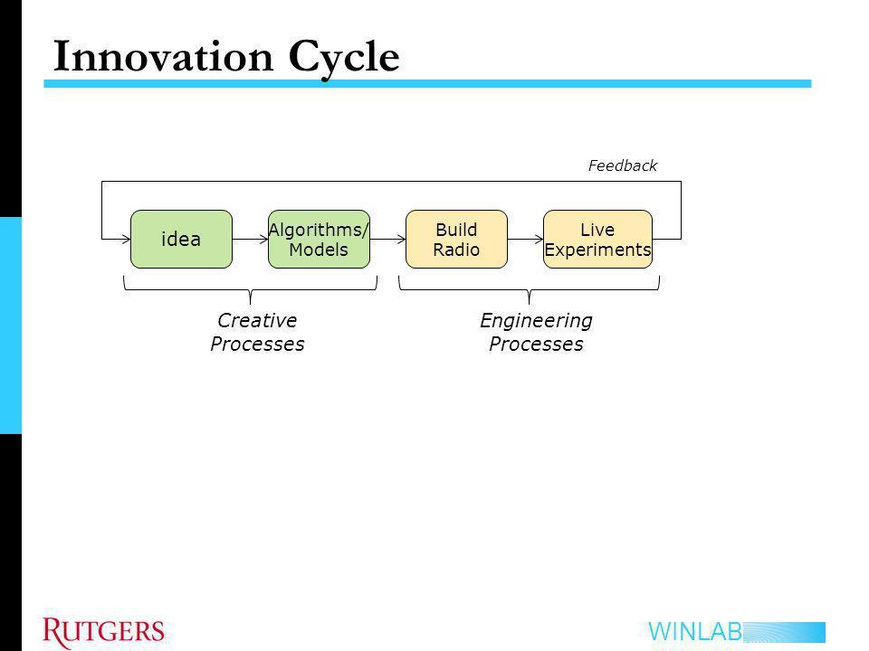 Engineering Processes
