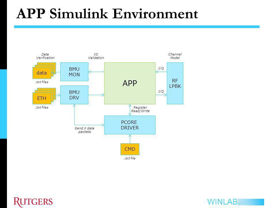 APP Simulink Environment