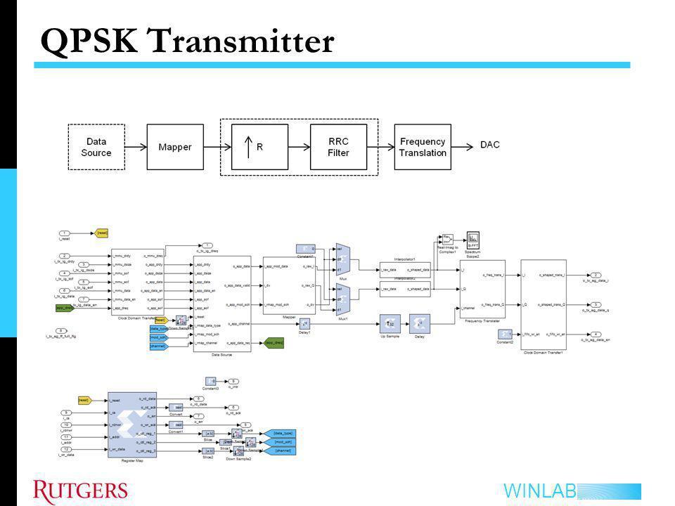 QPSK Transmitter