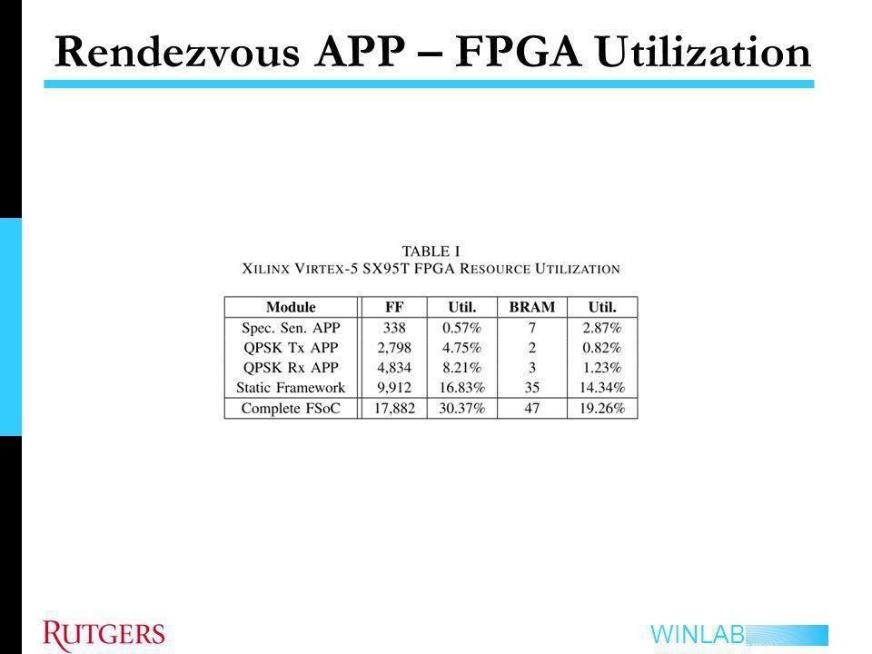 Rendezvous APP – FPGA Utilization