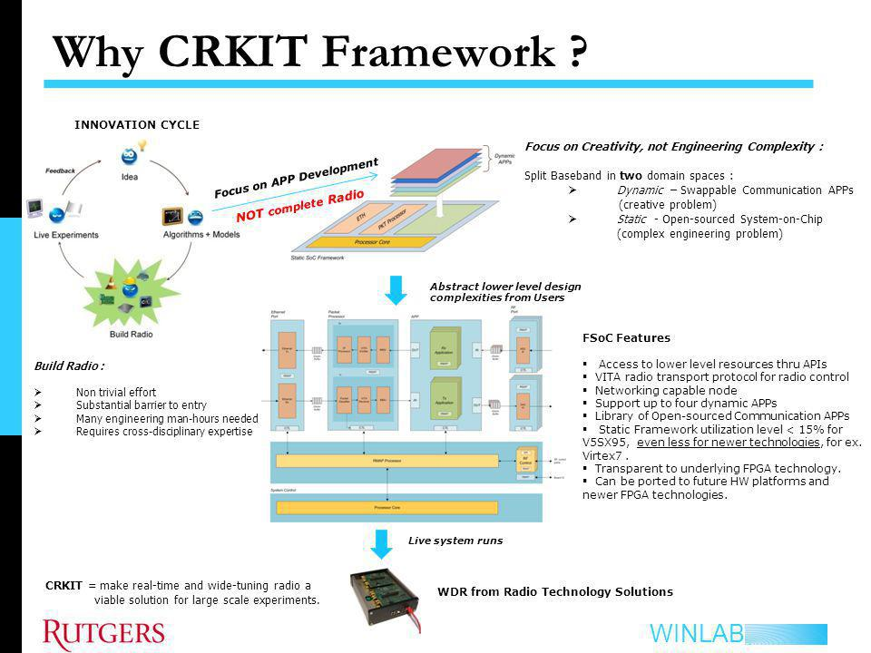 Why CRKIT Framework INNOVATION CYCLE. Focus on Creativity, not Engineering Complexity : Split Baseband in two domain spaces :