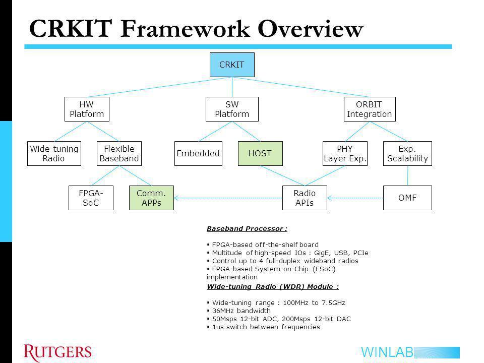 CRKIT Framework Overview