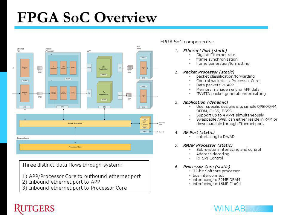 FPGA SoC Overview Three distinct data flows through system: