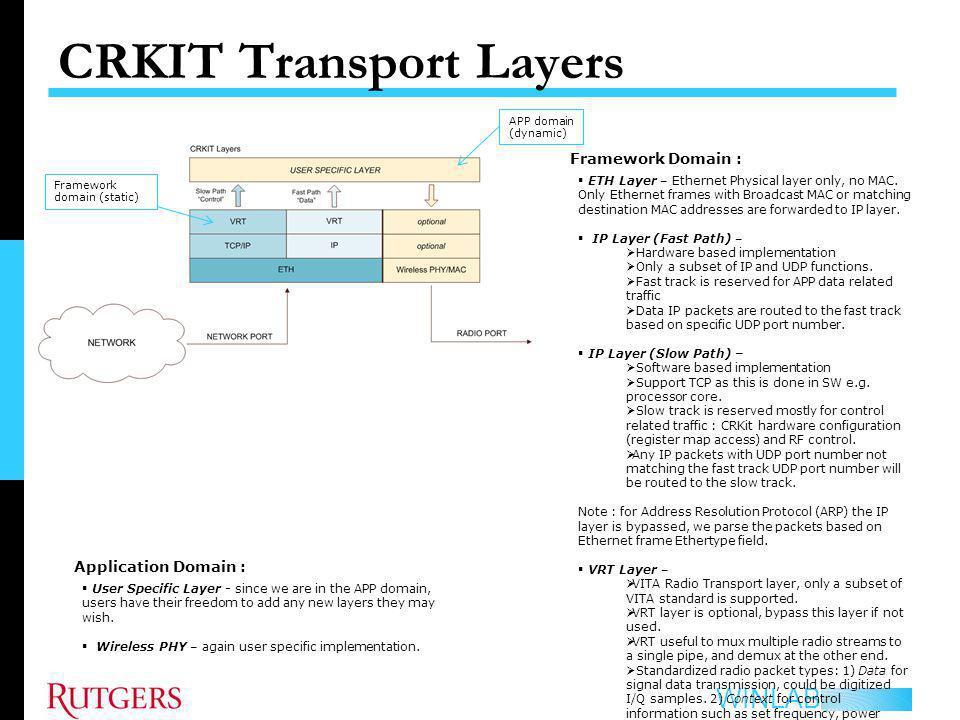 CRKIT Transport Layers