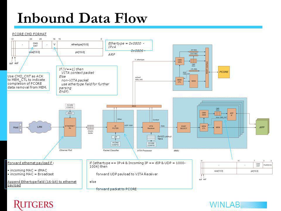 Inbound Data Flow PCORE CMD FORMAT Ethertype = 0x0800 - IPv4
