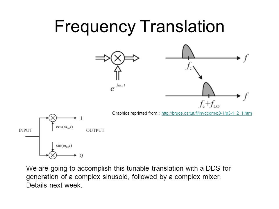 Frequency Translation
