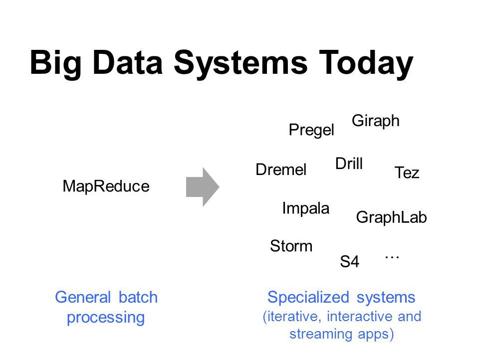 Big Data Systems Today Giraph Pregel Drill Dremel Tez MapReduce Impala