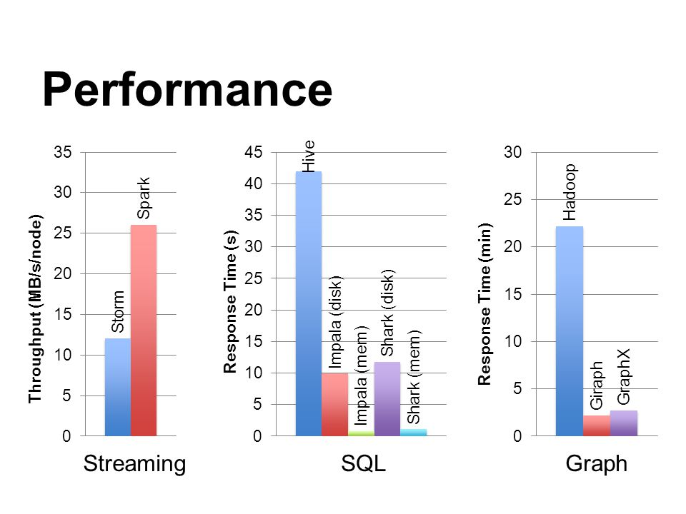 Performance Streaming SQL Graph