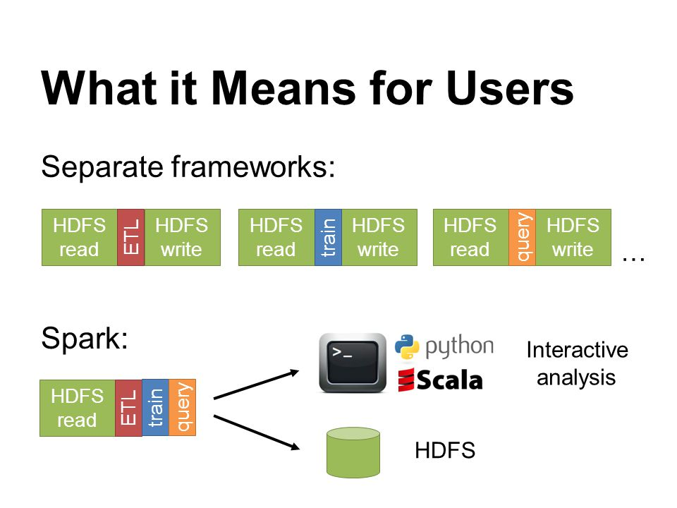 What it Means for Users Separate frameworks: Spark: …