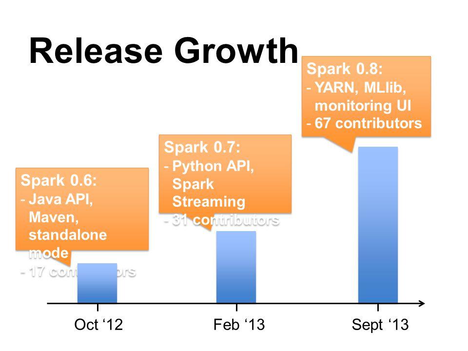 Release Growth Spark 0.8: Spark 0.7: Spark 0.6: Sept '13 Feb '13