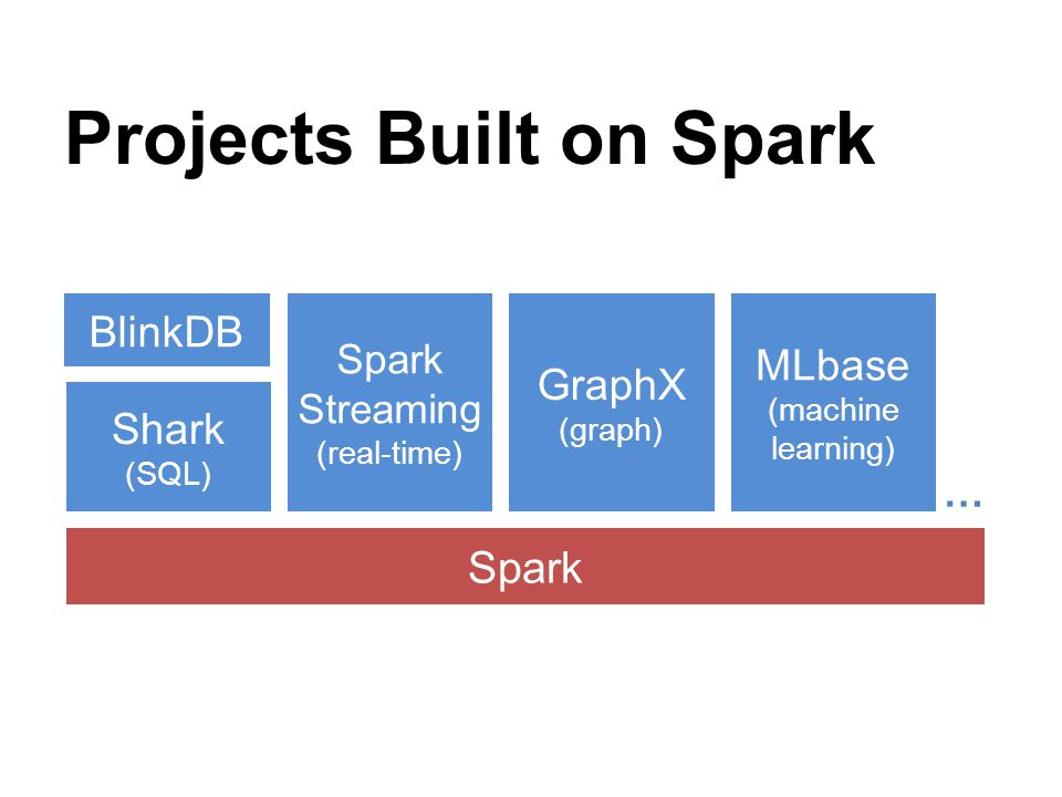 Projects Built on Spark