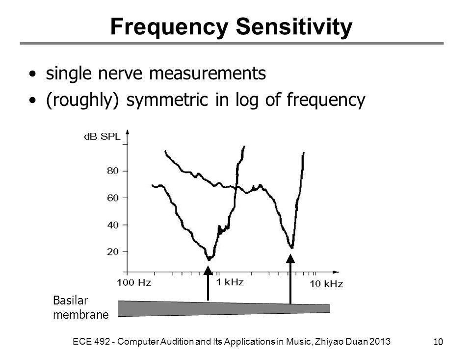 Frequency Sensitivity