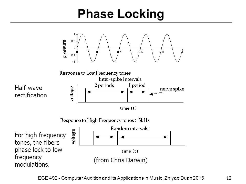 Phase Locking Half-wave rectification
