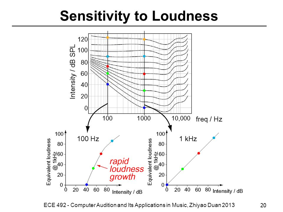 Sensitivity to Loudness