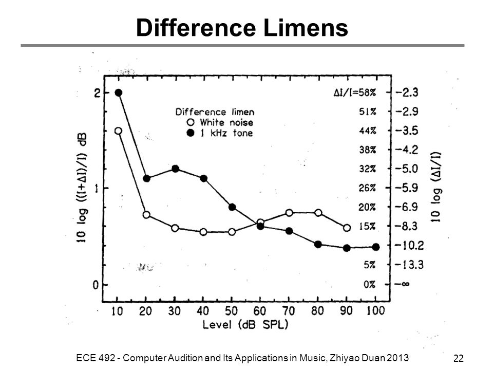 Difference Limens ECE 492 - Computer Audition and Its Applications in Music, Zhiyao Duan 2013