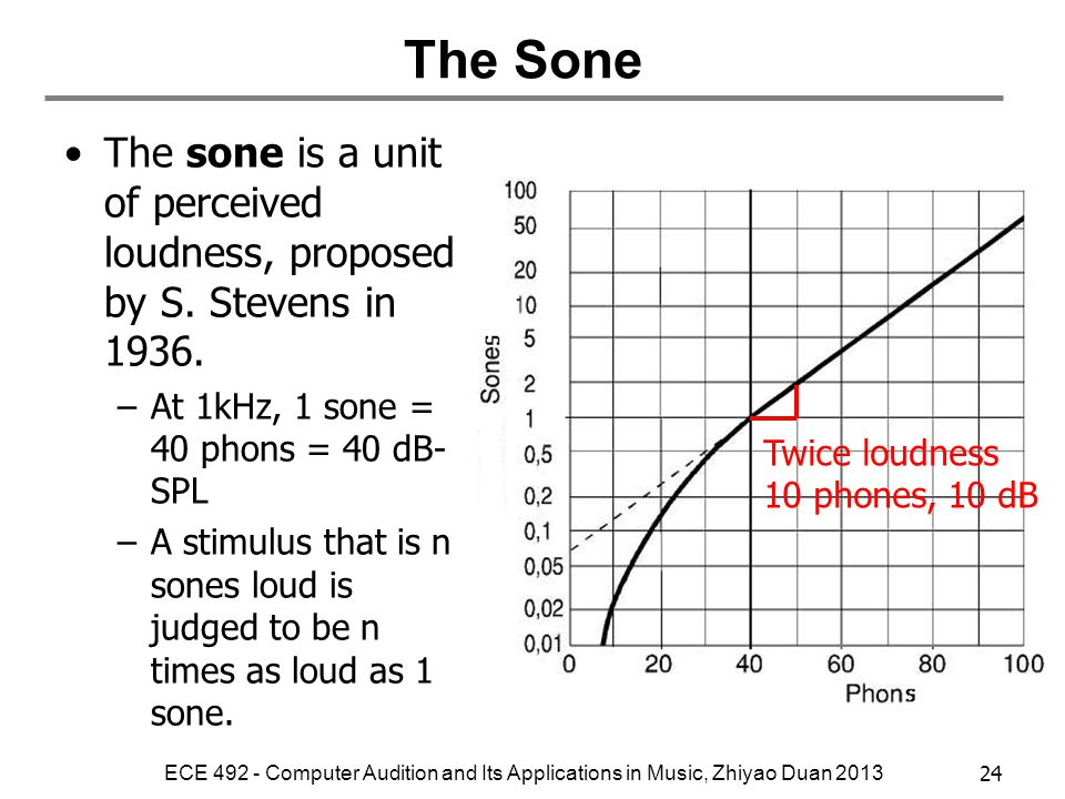 The Sone The sone is a unit of perceived loudness, proposed by S. Stevens in 1936. At 1kHz, 1 sone = 40 phons = 40 dB-SPL.