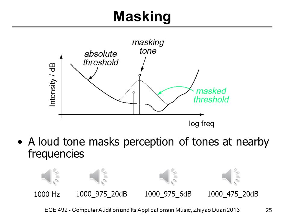 Masking A loud tone masks perception of tones at nearby frequencies