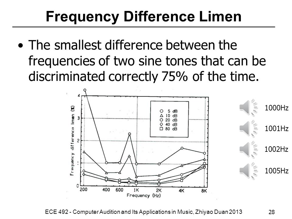 Frequency Difference Limen