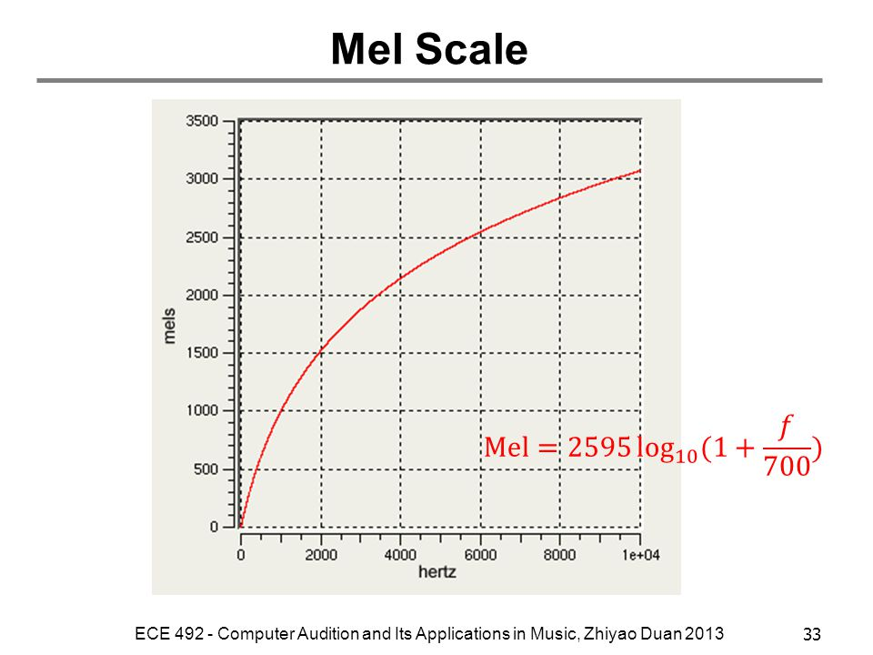 Mel Scale Mel=2595 log 10 (1+ 𝑓 700 ) ECE 492 - Computer Audition and Its Applications in Music, Zhiyao Duan 2013.