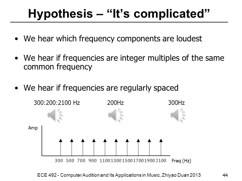 Hypothesis – It's complicated