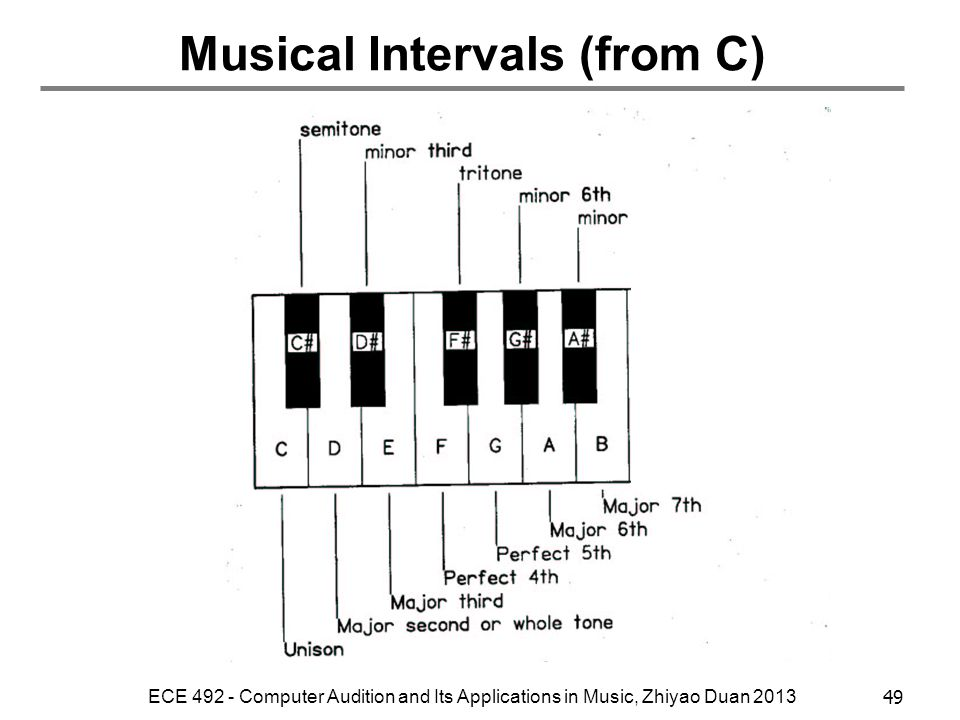 Musical Intervals (from C)