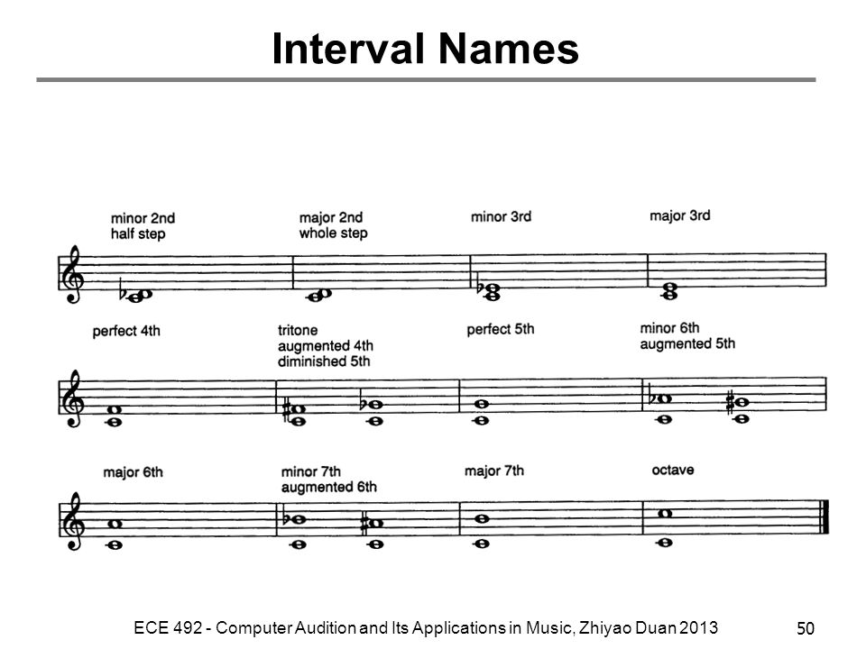 Interval Names ECE Computer Audition and Its Applications in Music, Zhiyao Duan 2013