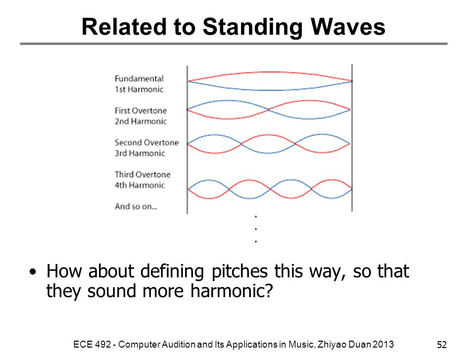 Related to Standing Waves