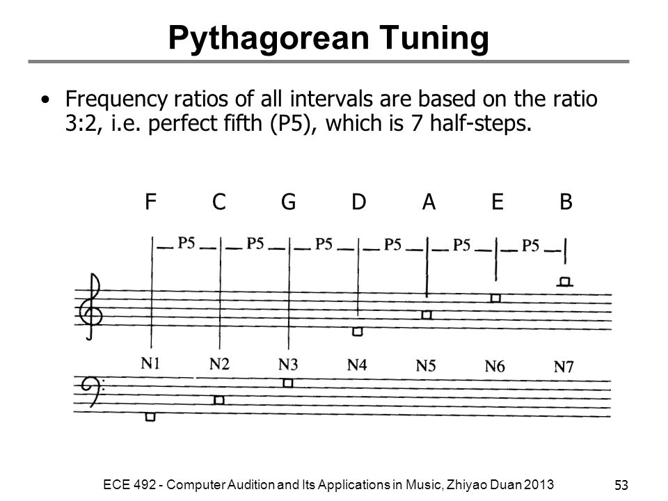 Pythagorean Tuning Frequency ratios of all intervals are based on the ratio 3:2, i.e. perfect fifth (P5), which is 7 half-steps.