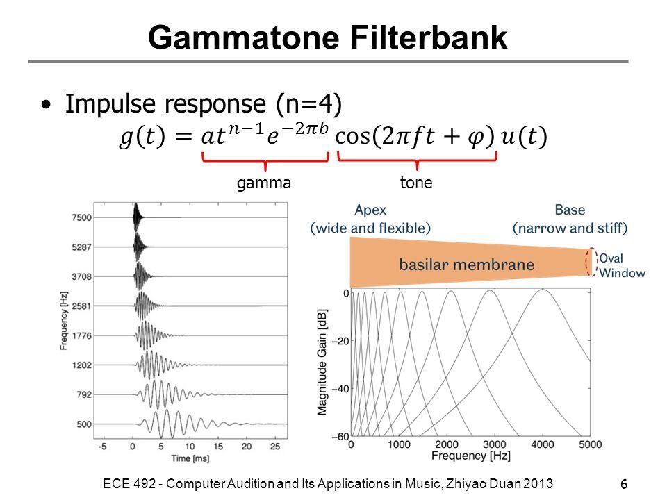 Gammatone Filterbank Impulse response (n=4)