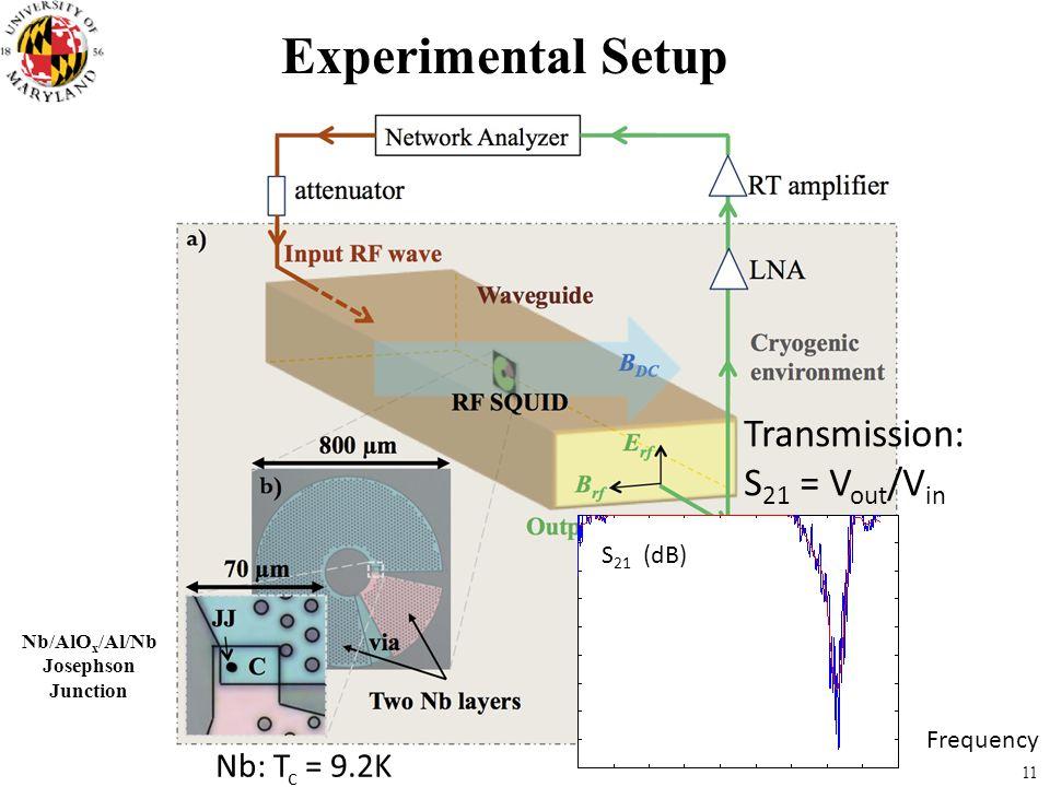 Experimental Setup Transmission: S21 = Vout/Vin Nb: Tc = 9.2K S21 (dB)
