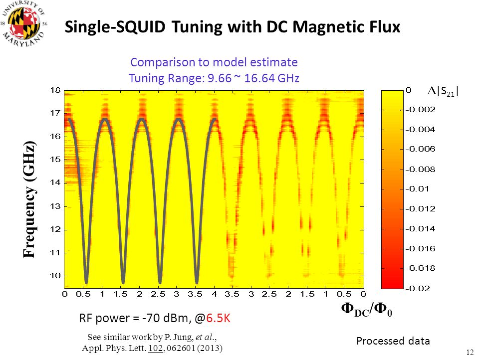 Single-SQUID Tuning with DC Magnetic Flux