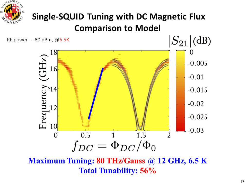 Single-SQUID Tuning with DC Magnetic Flux Comparison to Model