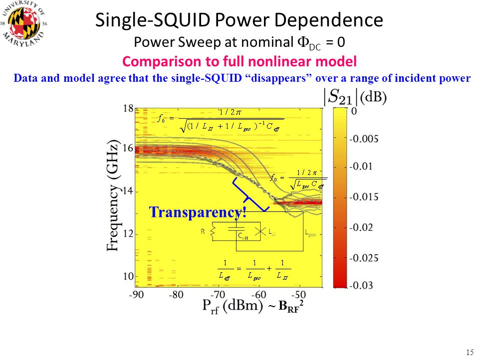 Comparison to full nonlinear model