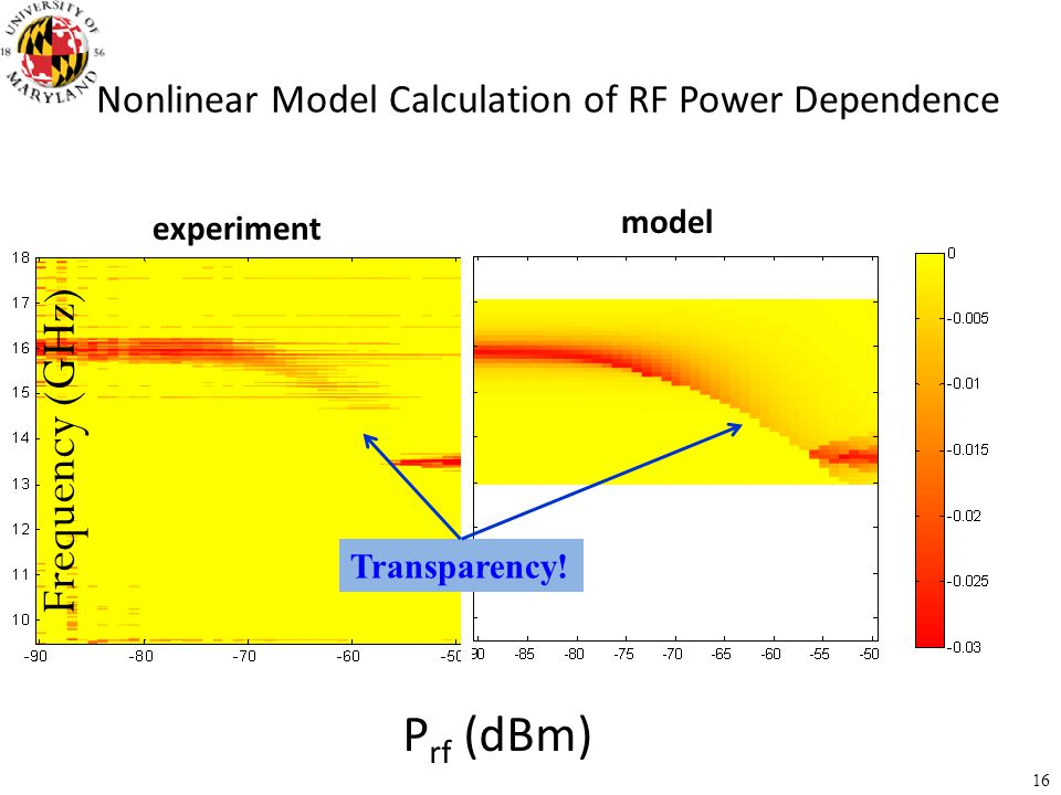 Nonlinear Model Calculation of RF Power Dependence