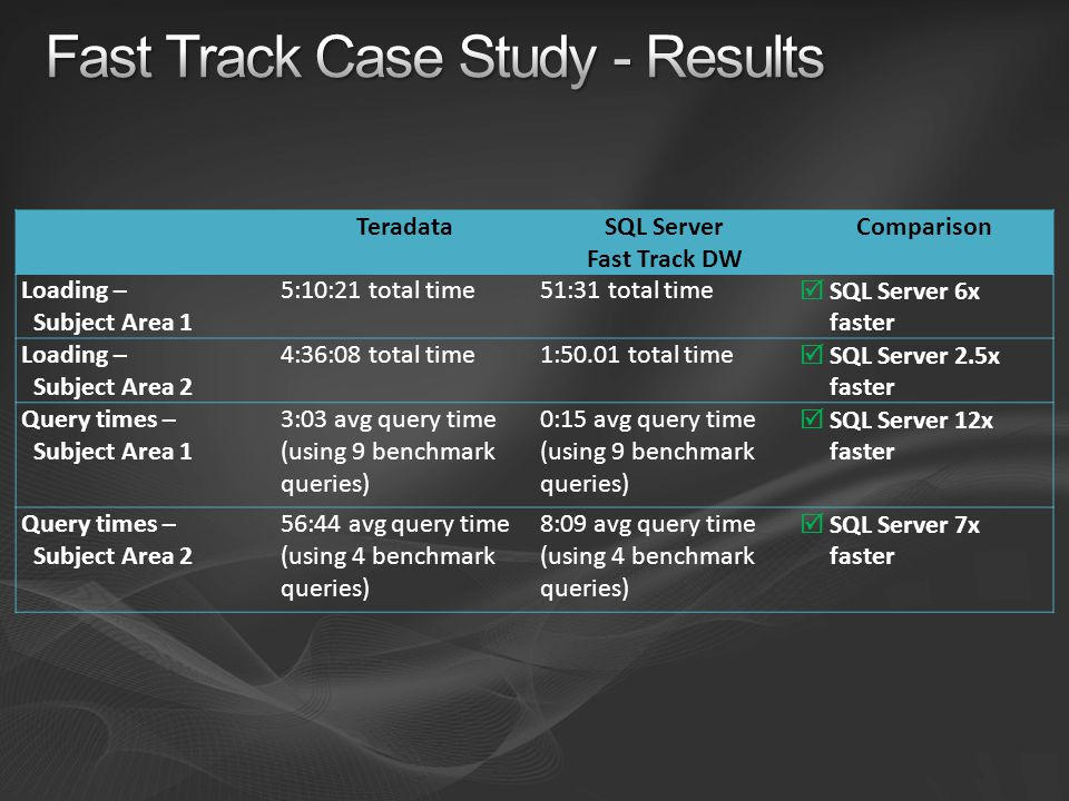 Fast Track Case Study - Results